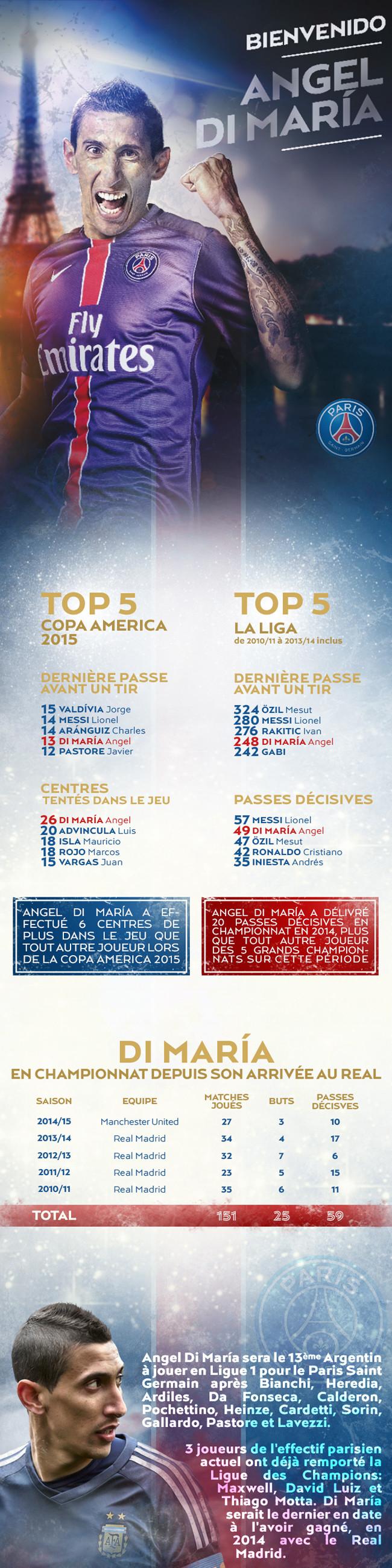 Инфографика psg.fr