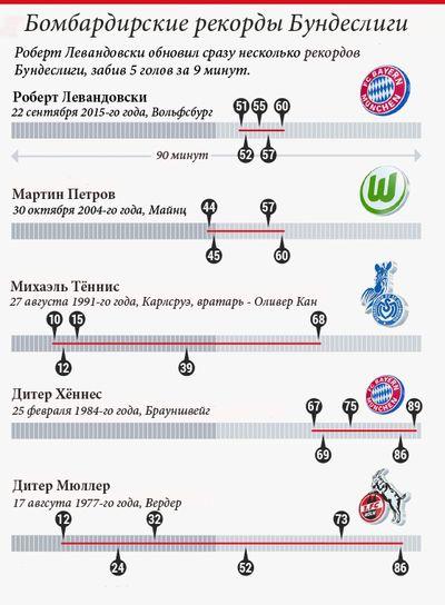 Инфографика Bild