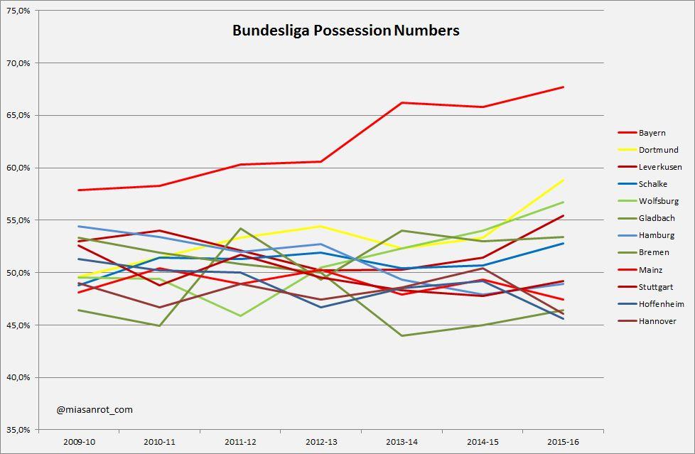 Процент владения мячом командами Бундеслиги за последние годы, miasanrot