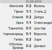 Результаты первых матчей