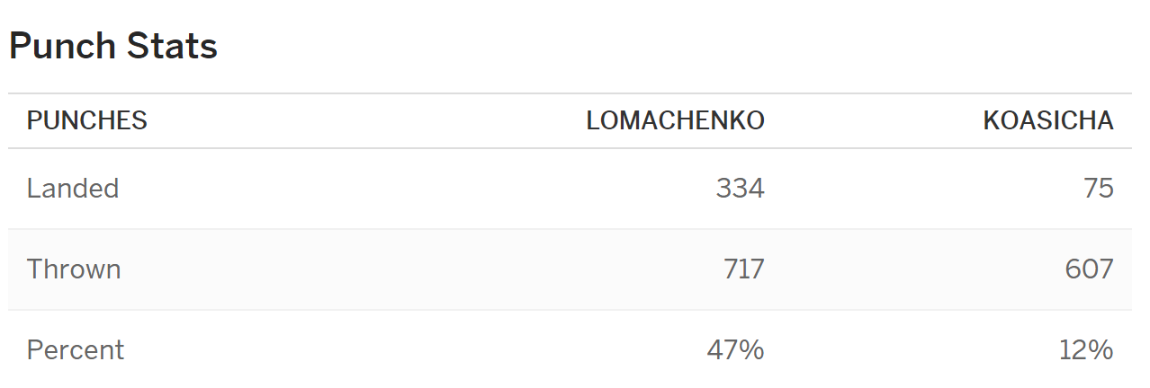 стаститиска ударов Compubox в поединке Василий Ломаченко и Ромуло Коасича
