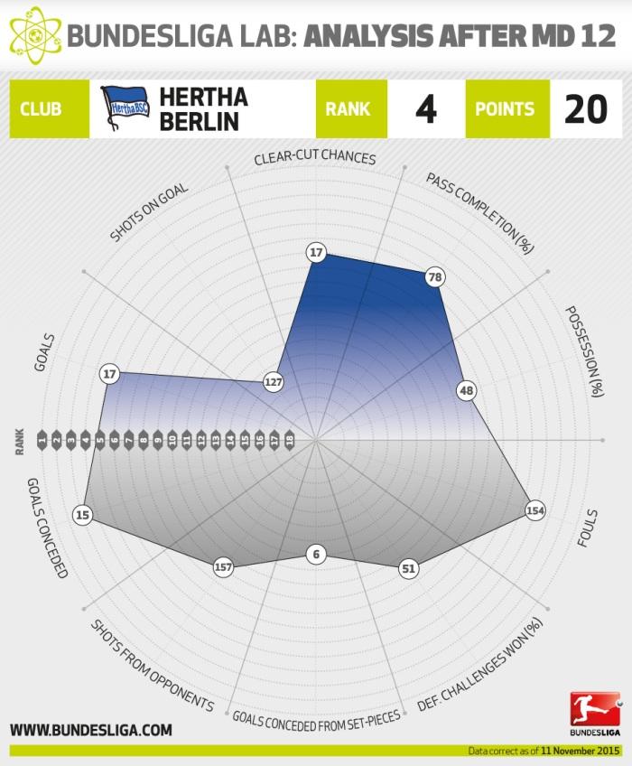 Cтатистическая раскладка Герты после 12-ти туров