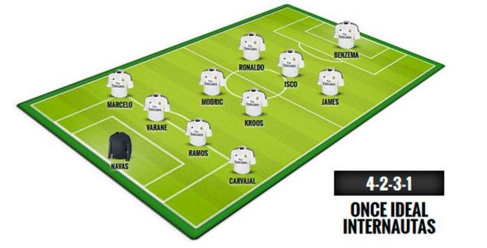 Основной состав Реала по версии пользователей Marca