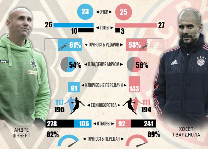 Гладбах vs Бавария, начиная с 20  сентября 2015 года, инфографика Sport Arena