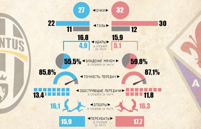 Инфографика Sport Arena