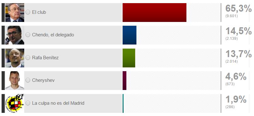 Опрос среди респондентов, Marca.com