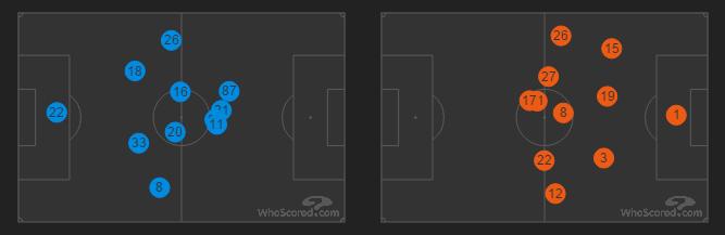Лацио - Ювентус: усредненные позиции игроков