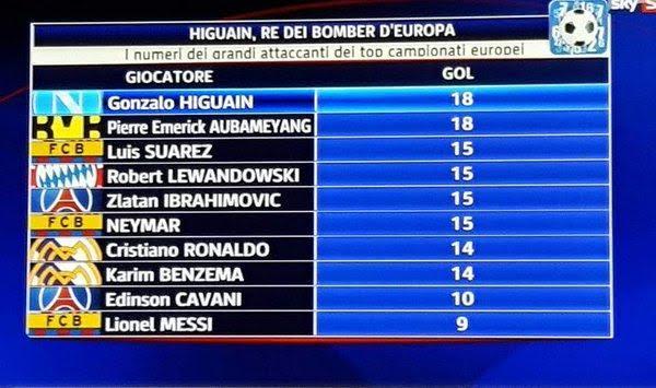 Гонсало Игуаин лучший бомбардир первой половины сезона-2015/16 (среди футболистов топ-чемпионатов)