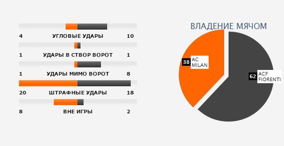 Статистика матча от soccerway.com