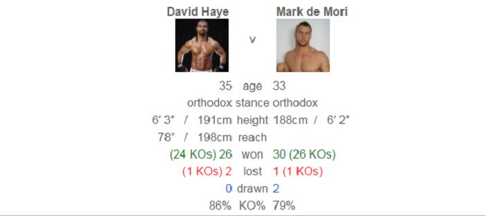Хэй - де Мори, данные boxrec.com