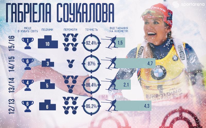 Інфографіка SportArena