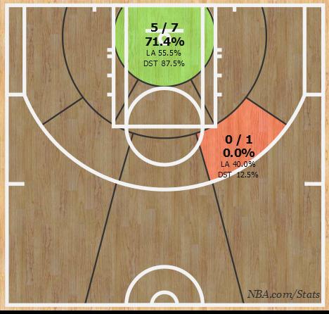 реализация бросков Лэня, картинка NBA.com/Stats