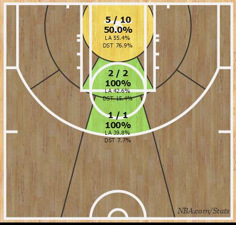 Чарт реализации Лэня, картинка NBA.com/Stats