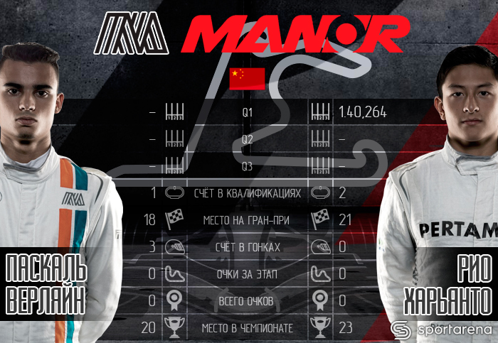 Manor_China