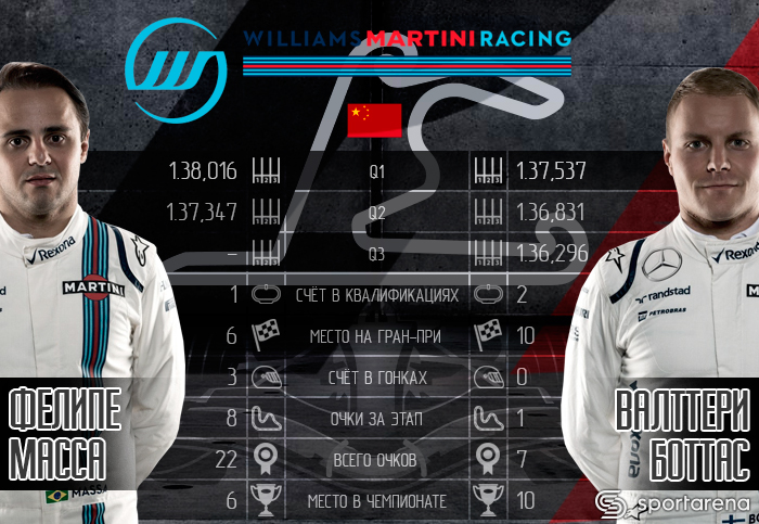 Williams_China