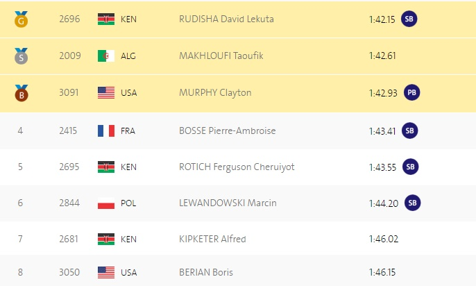 Дэвид Рудиша принес Кении 2-ое золото вРио