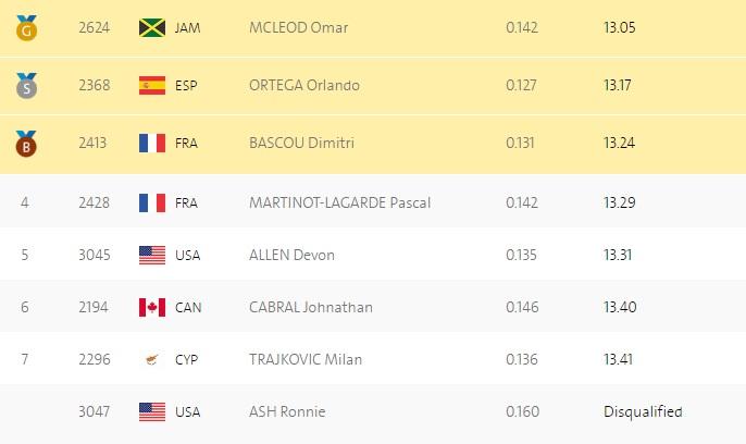 Ямаец Маклеод завоевал золотоОИ вбеге на110 метров сбарьерами