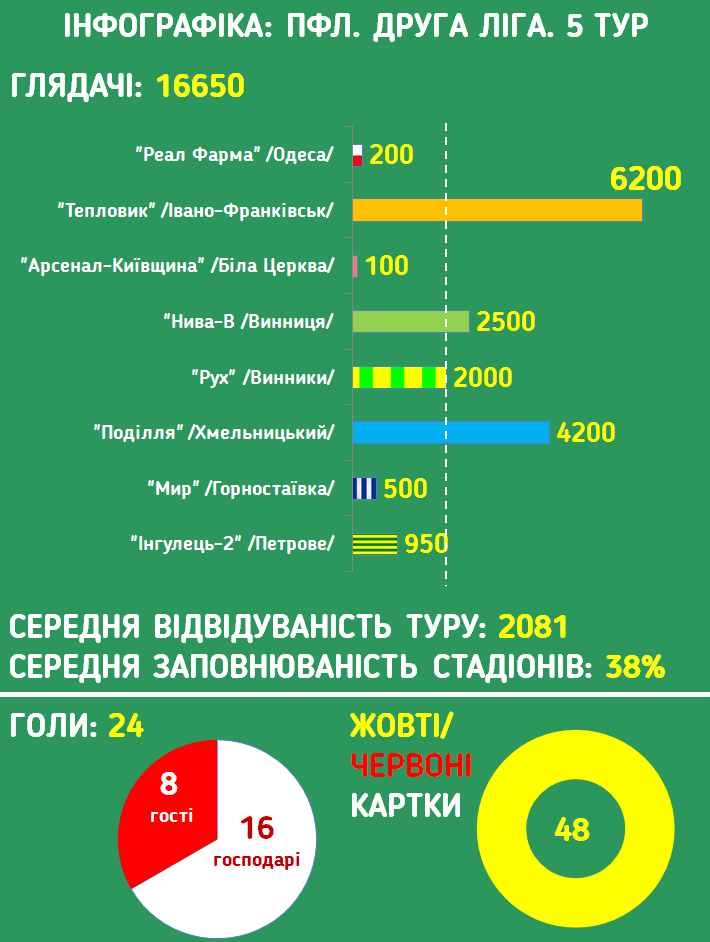 Инфографика pfl.ua