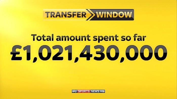 Клубы АПЛ этим летом потратили неменее  1 млрд фунтов натрансферы