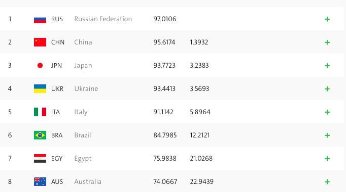 Рио-2016. русские  синхронистки лидируют вкомандных соревнованиях после технической программы