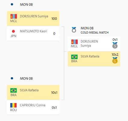 Дзюдоистка Рафаэла Силва завоевала первое для Бразилии золотоОИ
