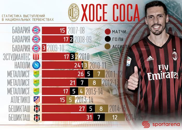 Экс-игрок «Металлиста» Хосе Соса перешел в«Милан»
