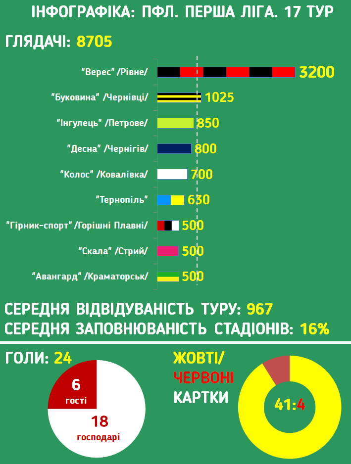Инфографика ПФЛ