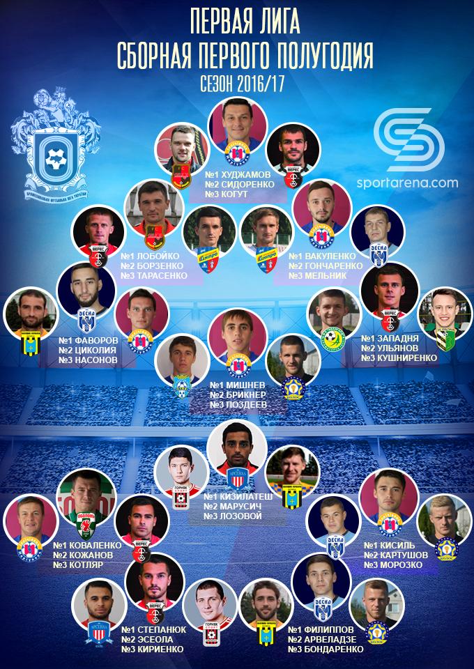 Символическая сборная первого полугодия сезона 2016/17 в Первой лиге, коллаж Антона Фурманюка