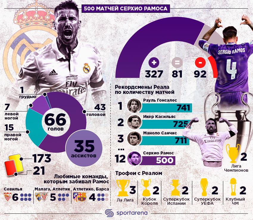 «Реал» победил «Осасуну» ивернулся напервое место чемпионата Испании