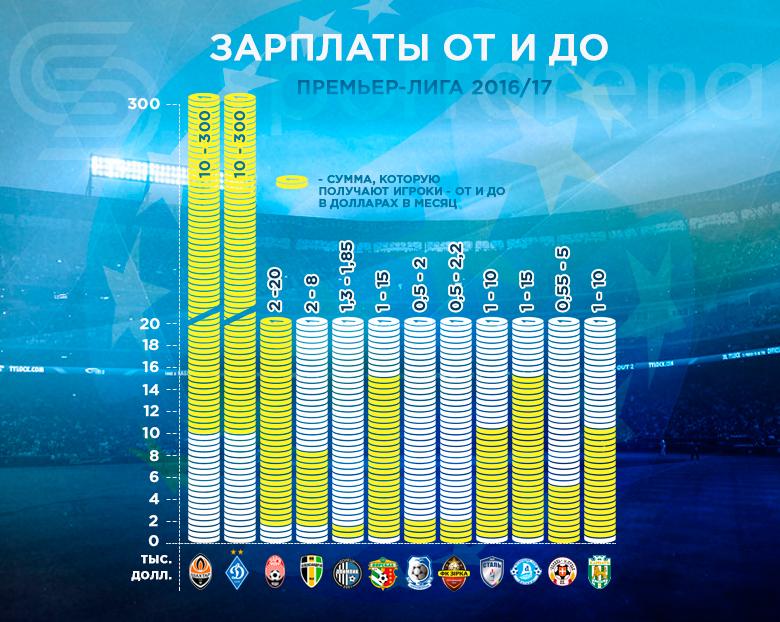 Зарплаты команд Украинской Премьер-лиги