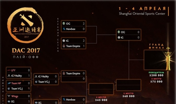 Европе будет закого болеть вфинале DAC 2017 поDota 2