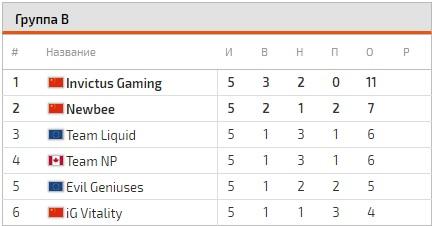 Newbee сыграет сInvictus Gaming завыход вфинал DAC 2017