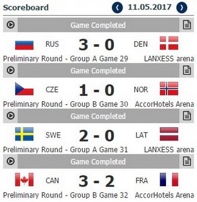 Канада сыграет важный матч сФранцией наЧМ-2017 похоккею