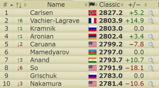 Гарри Каспаров после 12-летнего перерыва возвращается вшахматы