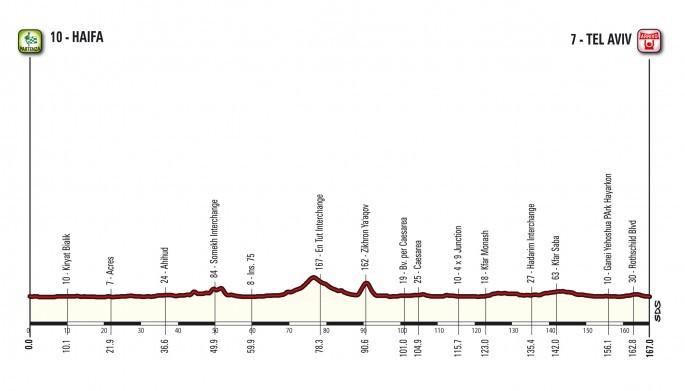 Три первых этапа «Джиро-д'Италия» пройдут потерритории Израиля