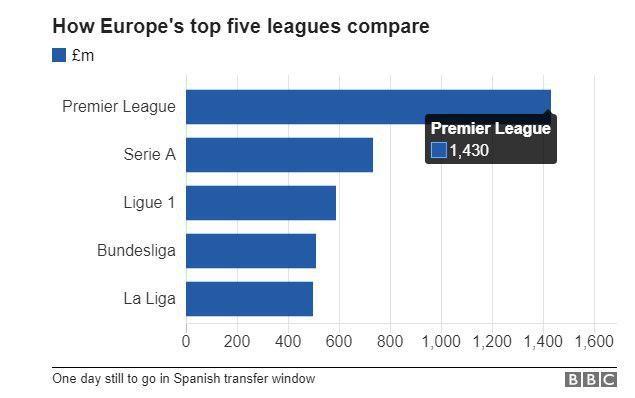 Клубы АПЛ потратили рекордные 1,4 млрд фунтов влетнее трансферное окно