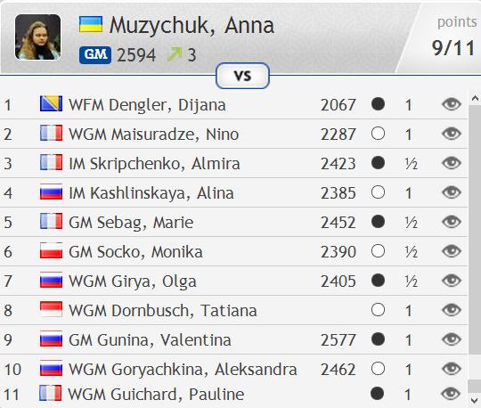 Россиянка Лагно стала 2-ой наЧЕ побыстрым шахматам